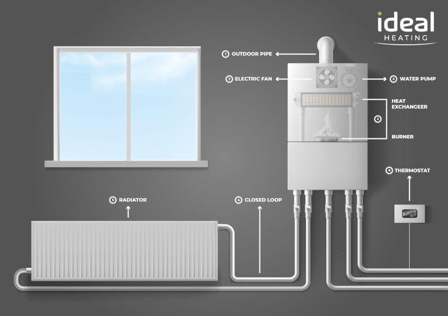 Condensing-Boilers-Diagram.jpg#asset:170017