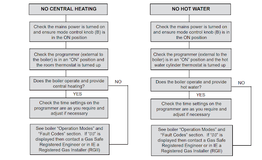 Logic System Boiler Troubleshooting Ideal Heating