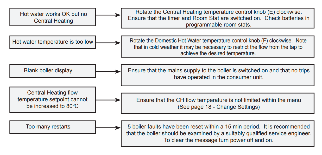 Vogue Max Combi Boiler Fault Codes Ideal Heating